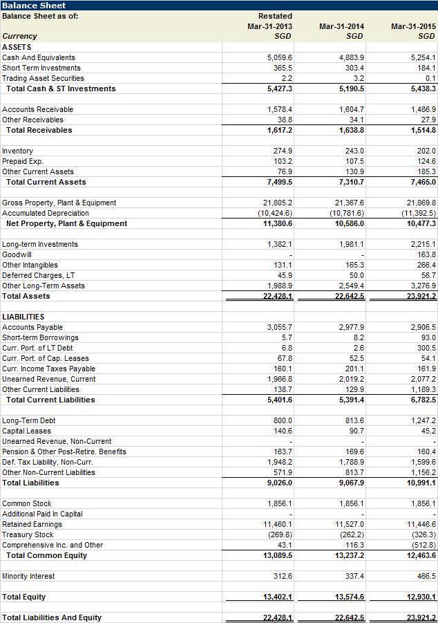 SIA Balance Sheet