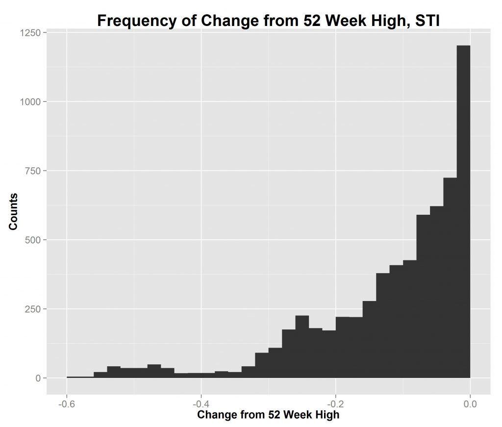 STI lower_52weekhigh_hist
