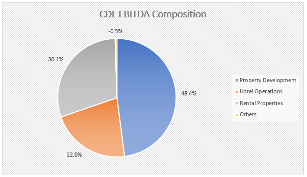 CDL EBITDA