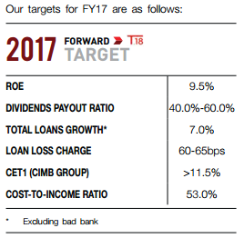 CIMB Group Holdings