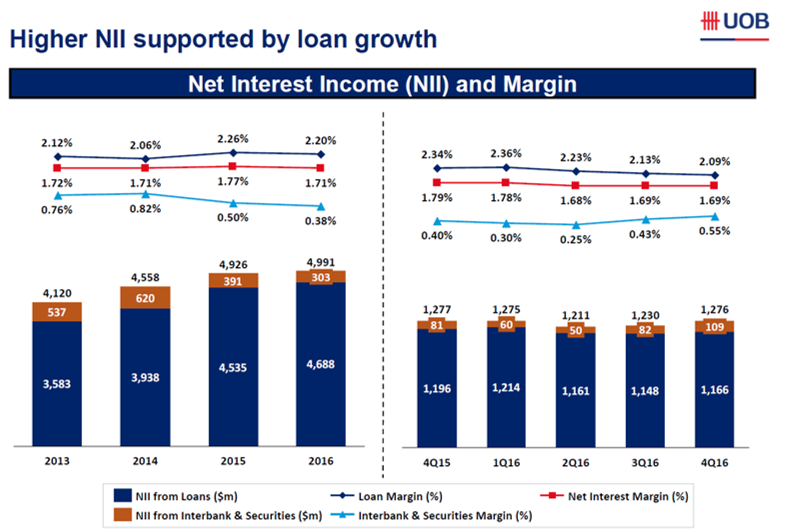 Is United Overseas Bank The Stock To Bank On Value Invest Asia