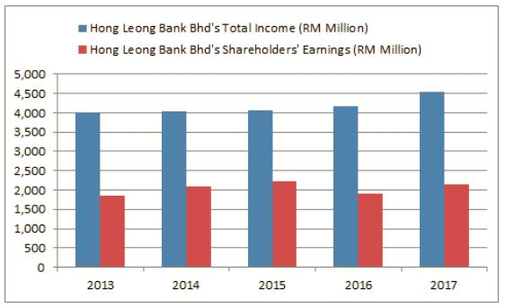 hong leong bank ratio Kuala lumpur: hong leong bank bhd's  2018 while its loan to deposit ratio remained sound at 813 per cent as at march 31, 2018, among the lowest in the industry hlb's liquidity coverage ratio stood at 134 per cent as at march 31, 2018, well above regulatory requirements.