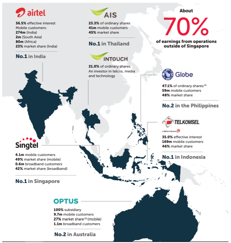 What You Must Know From Singapore Telecommunications Limited's