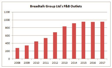 Should We Be Investing In Breadtalk Group Ltd Now?